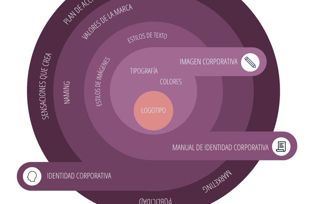 Manual de identidad corporativo, branding,… ¿Qué son?